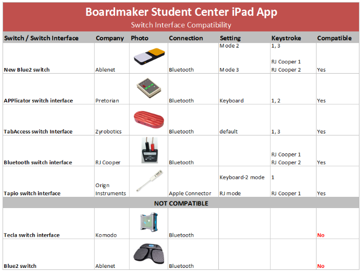 Boardmaker Student Center iPad App. Switch Interface Compatibility